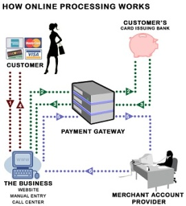 Mystery explained six steps of online credit card processing how internet payments work reheart Choice Image