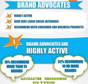 brand advocate statistics